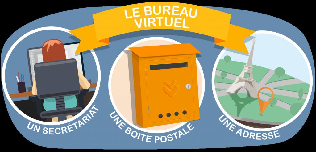 Le blog de abc liv le sp cialiste de la domiciliation - Bureau virtuel gratuit en ligne ...